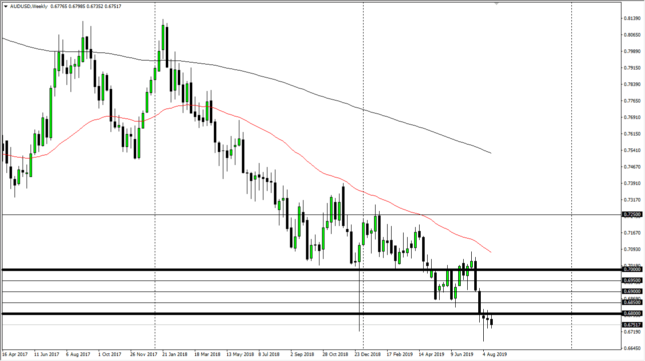 Weekly AUD / USD Forecast