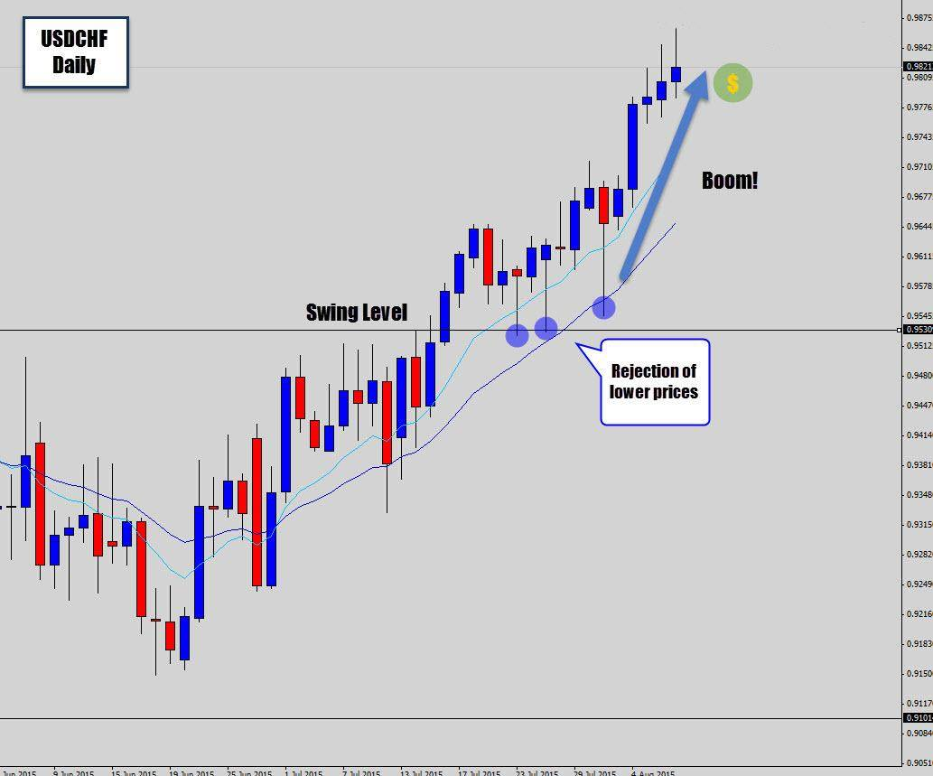 Trading in futures and options tutorial for beginners