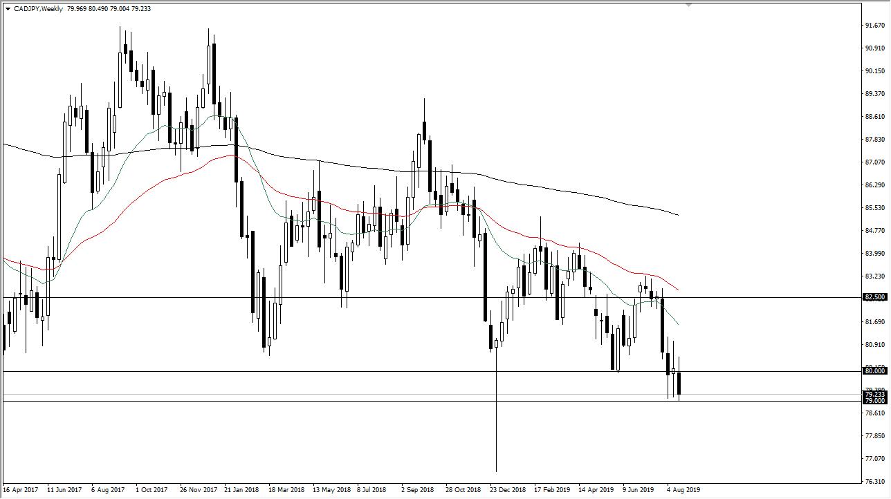 Weekly CAD / JPY Forecast
