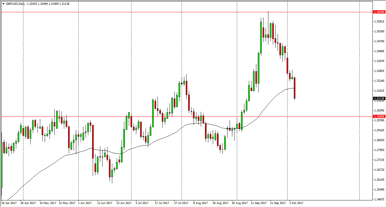 EUR/USD 2019 Forecast