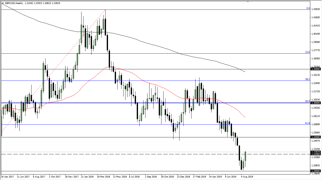 GBP / USD Weekly Forecast