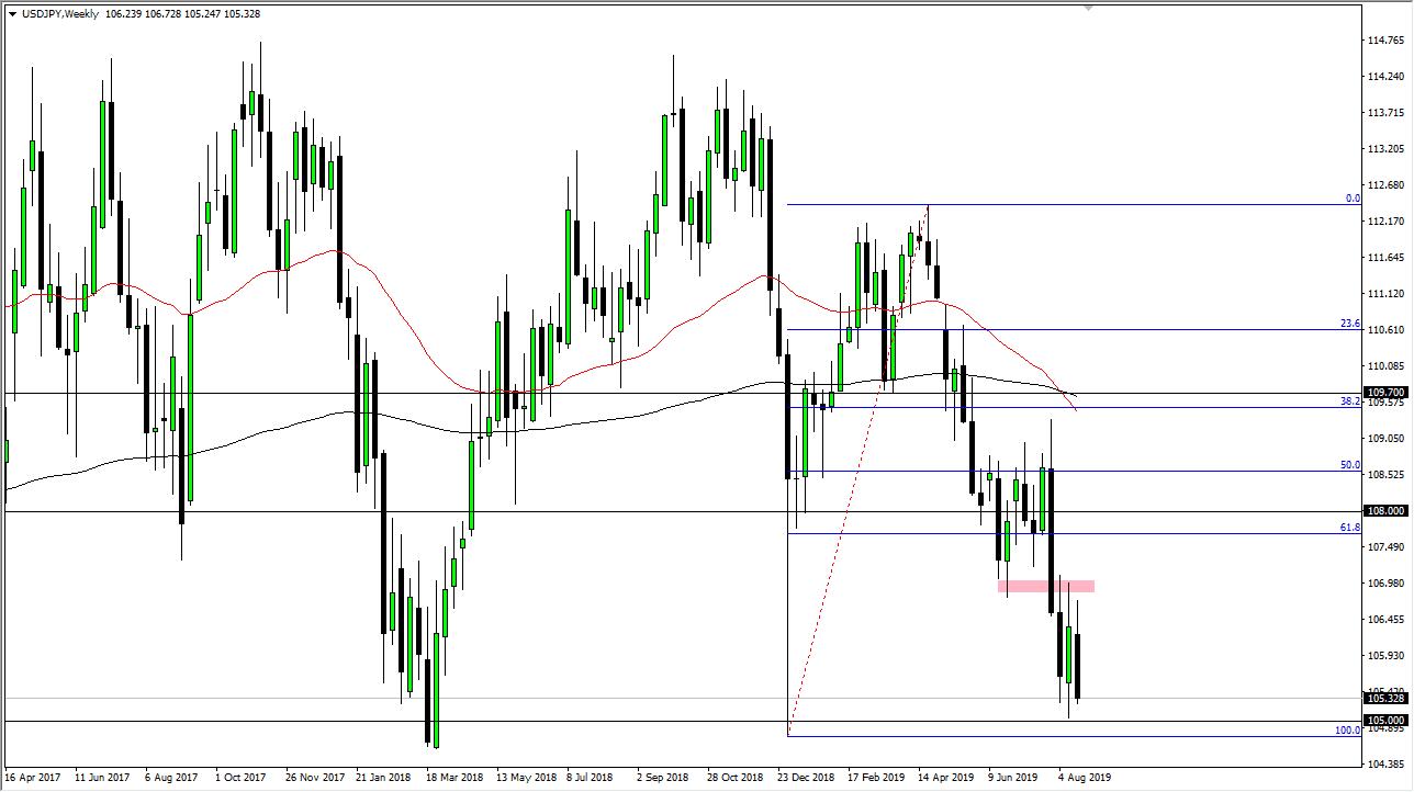 USD / JPY Weekly Forecast